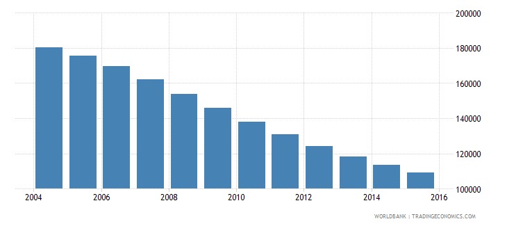 lithuania population ages 11 17 female wb data