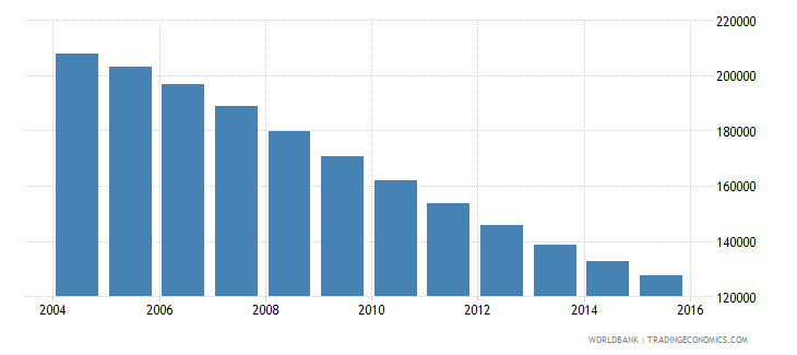 lithuania population ages 11 18 female wb data