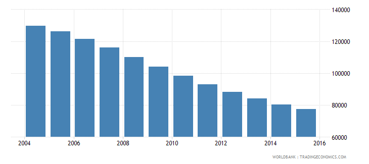 lithuania population ages 12 16 female wb data