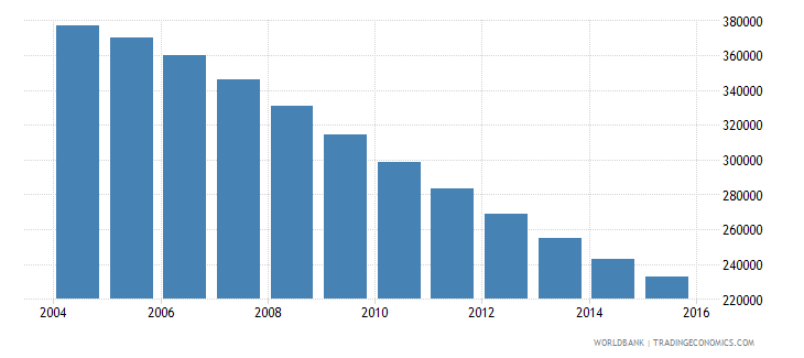 lithuania population ages 12 18 total wb data