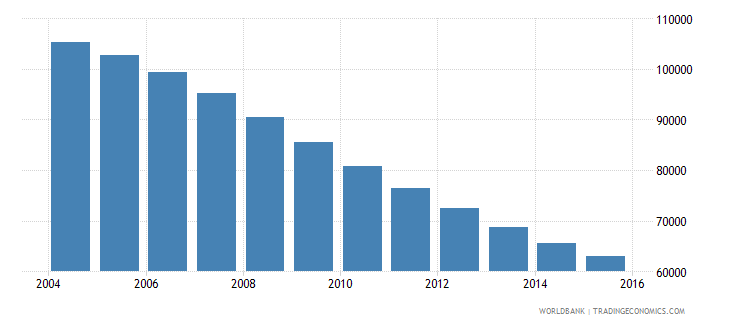 lithuania population ages 13 16 female wb data