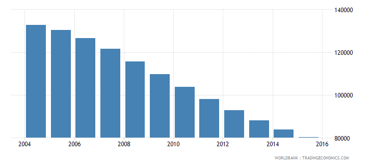 lithuania population ages 13 17 female wb data