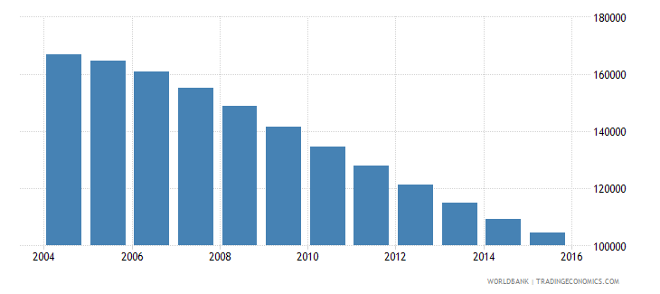 lithuania population ages 13 18 male wb data