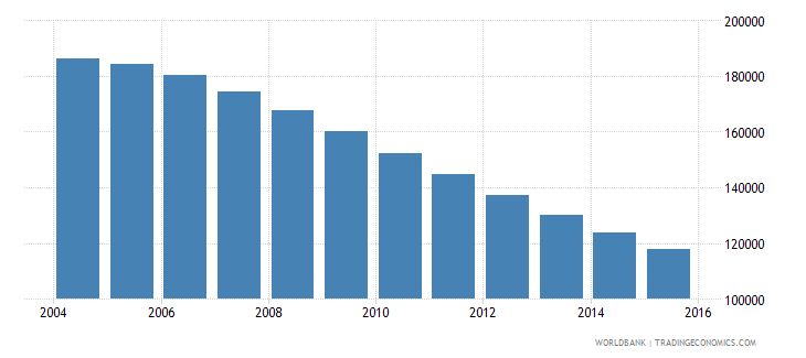 lithuania population ages 13 19 female wb data