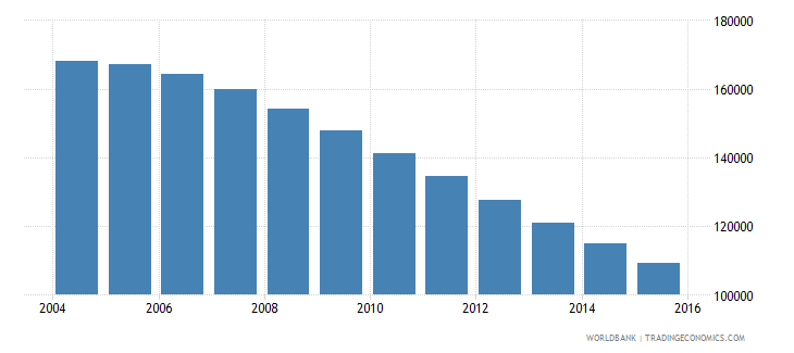 lithuania population ages 14 19 male wb data