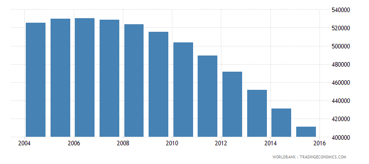 lithuania population ages 15 24 total wb data
