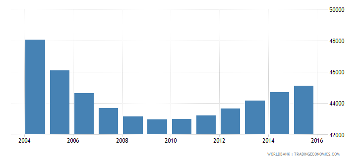 lithuania population ages 3 5 female wb data