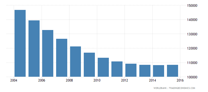 lithuania population ages 5 11 male wb data
