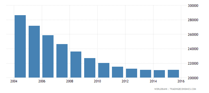 lithuania population ages 5 11 total wb data