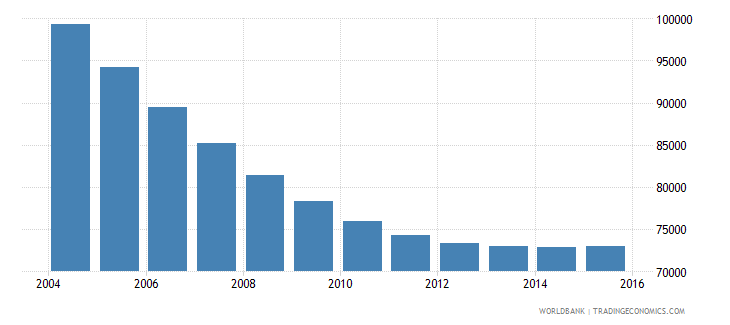 lithuania population ages 6 10 female wb data