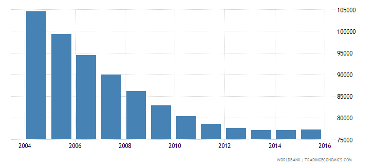 lithuania population ages 6 10 male wb data