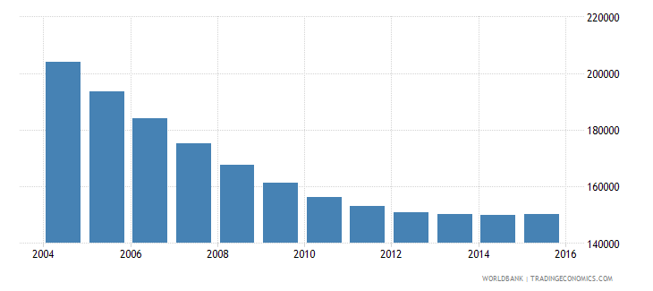lithuania population ages 6 10 total wb data