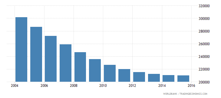 lithuania population ages 6 12 total wb data