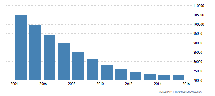 lithuania population ages 7 11 female wb data