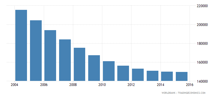 lithuania population ages 7 11 total wb data