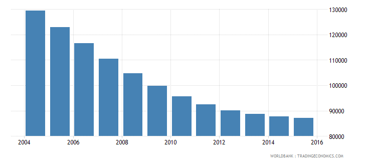 lithuania population ages 7 12 female wb data