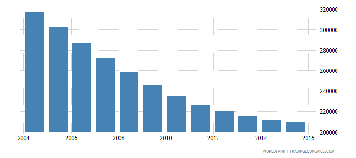 lithuania population ages 7 13 total wb data