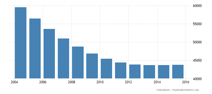 lithuania population ages 7 9 female wb data