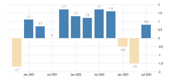 lithuania population employment total employment domestic concept eurostat data