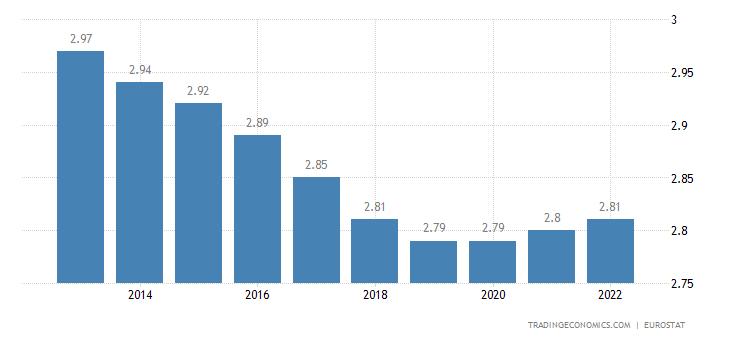 Lithuania Population