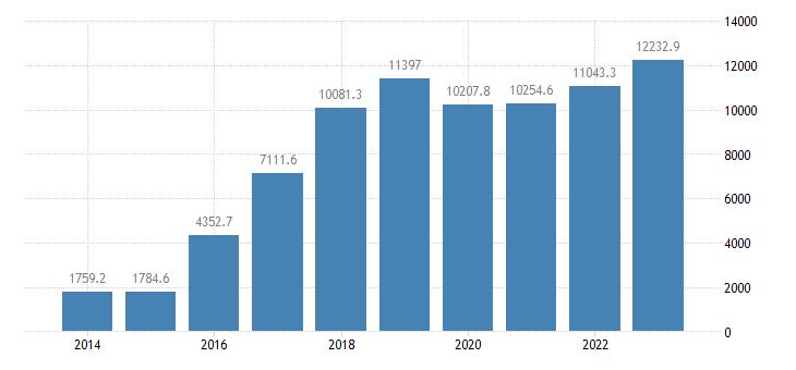 lithuania portfolio investment assets financial account debt securities eurostat data