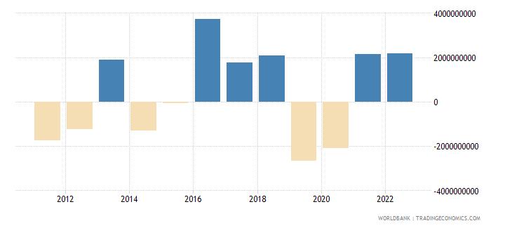 lithuania portfolio investment excluding lcfar bop us dollar wb data
