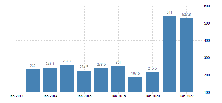 lithuania portfolio investment liabilities financial account equity eurostat data
