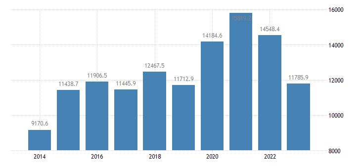 lithuania portfolio investment liabilities financial account eurostat data