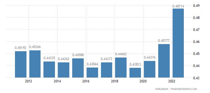 lithuania ppp conversion factor gdp lcu per international dollar wb data