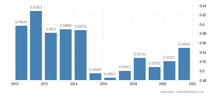 lithuania ppp conversion factor gdp to market exchange rate ratio wb data