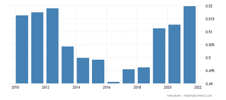 lithuania ppp conversion factor private consumption lcu per international dollar wb data