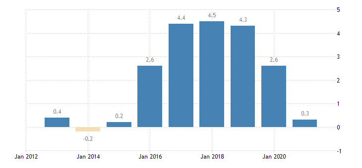 lithuania private sector credit flow consolidated eurostat data