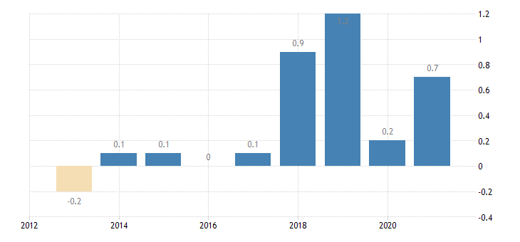 lithuania private sector credit flow debt securities non financial corporations eurostat data