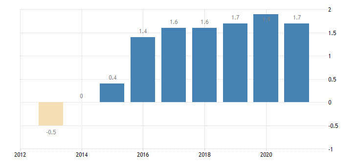 lithuania private sector credit flow loans non consolidated households eurostat data