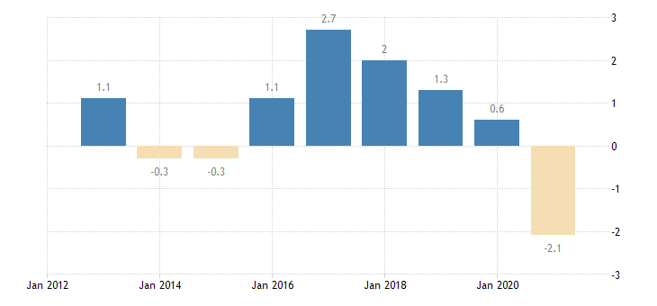 lithuania private sector credit flow loans non financial corporations eurostat data