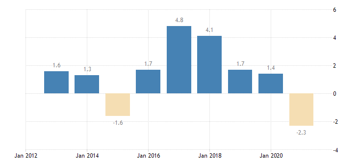 lithuania private sector credit flow loans non financial corporations non consolidated eurostat data