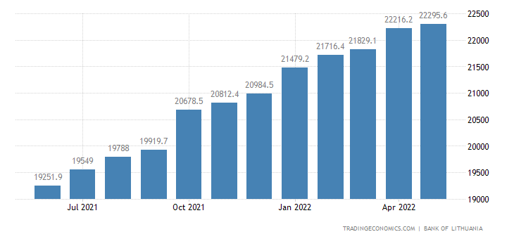 Lithuania Private Sector Credit