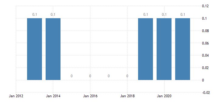 lithuania private sector debt loans non consolidated non profit institutions serving households eurostat data