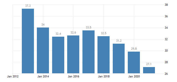 lithuania private sector debt loans non financial corporations eurostat data