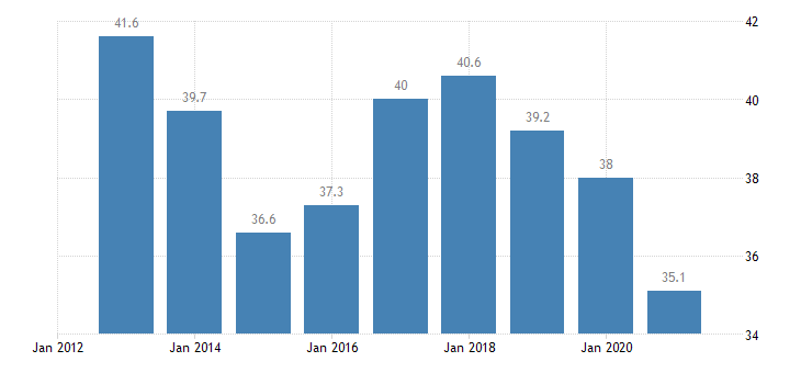 lithuania private sector debt loans non financial corporations non consolidated eurostat data