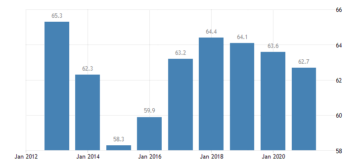 lithuania private sector debt non consolidated eurostat data