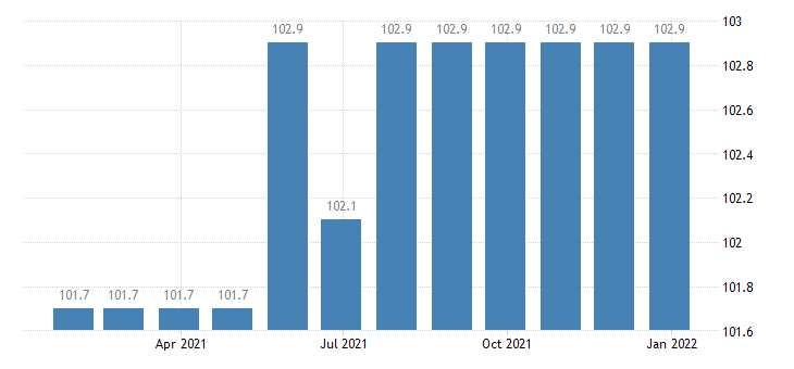 lithuania producer prices in industry building of ships boats eurostat data