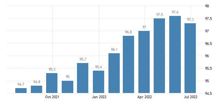 lithuania producer prices in industry high technology manufacturing eurostat data