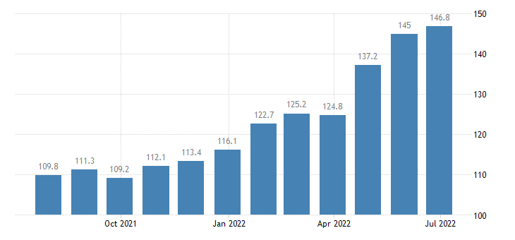lithuania producer prices in industry manufacture of abrasive products non metallic mineral products n e c eurostat data