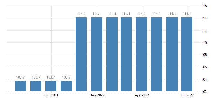 lithuania producer prices in industry manufacture of basic precious other non ferrous metals eurostat data
