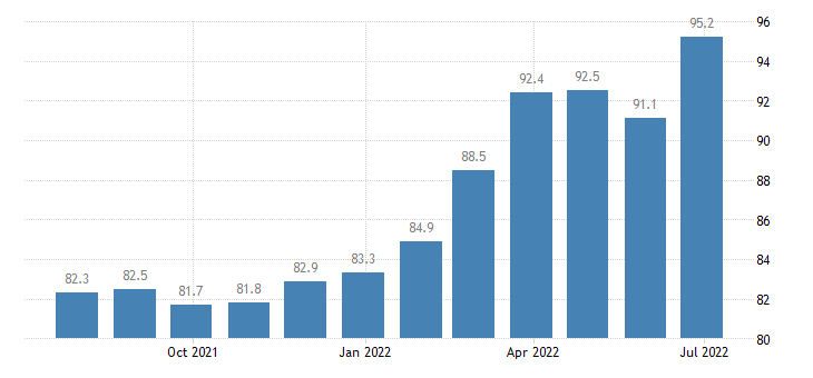 lithuania producer prices in industry manufacture of electronic components boards eurostat data