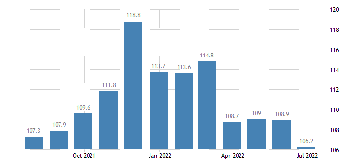 lithuania producer prices in industry manufacture of footwear eurostat data