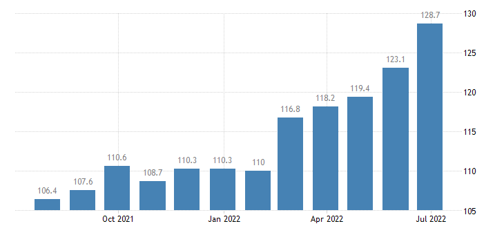 lithuania producer prices in industry manufacture of general purpose machinery eurostat data
