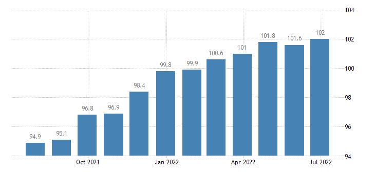 lithuania producer prices in industry manufacture of machinery equipment n e c eurostat data