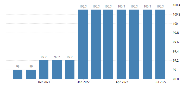 lithuania producer prices in industry manufacture of other electrical equipment eurostat data